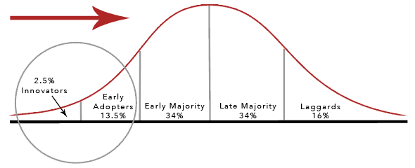 the law of diffusion of innovations